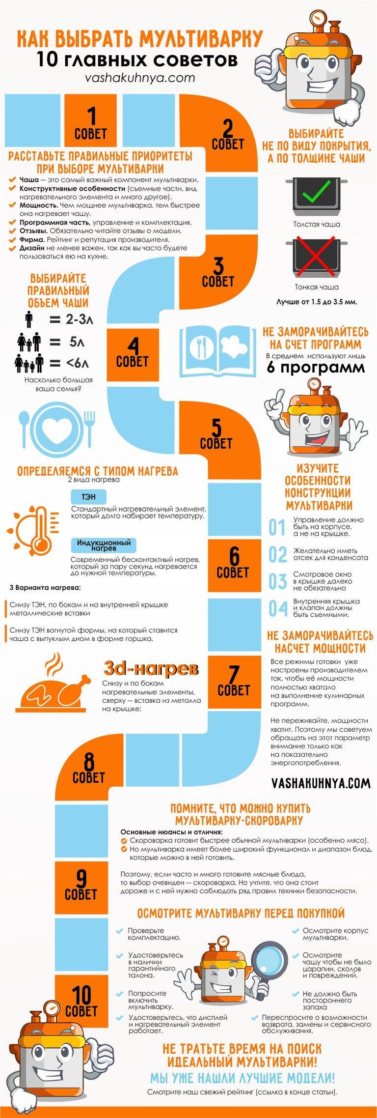 Инфографика на тему выбора мультиварки